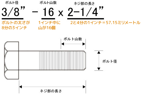 ボルトサイズ表記 読み取り表. ハーレー インチボルト